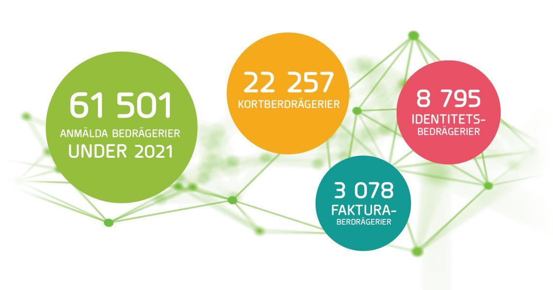 Statistik Bedrägerier från BRÅ 2021